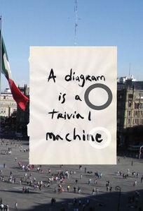 A diagram is a trivial machine