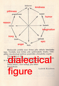 Dialectical Figure