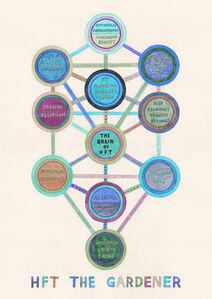 HFT The Gardener/Diagrams/Key Diagram