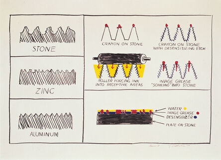Roy Lichtenstein, 'Litho/Litho', 1970