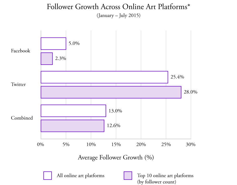 Source: Data compiled from TEFAF report (Twitter & Facebook) with follower counts updated in July 2015 by Artsy. *Data for Instagram was not included in the TEFAF report although it is a critical part of social engagement for art platforms.