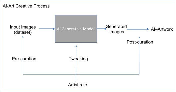 AI Art Creative Process. Courtesy of Ahmed Elgammal.