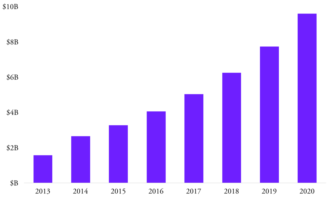Projected value of the online art market; Hiscox Report, 2016