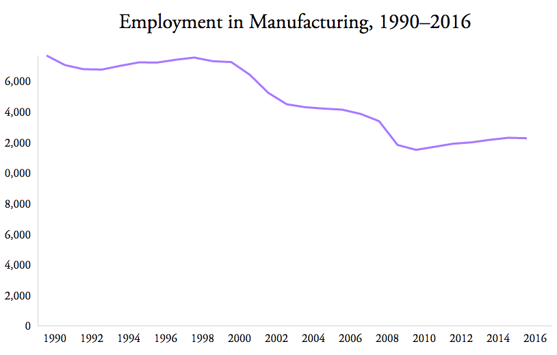 Source: U.S. Labor Department