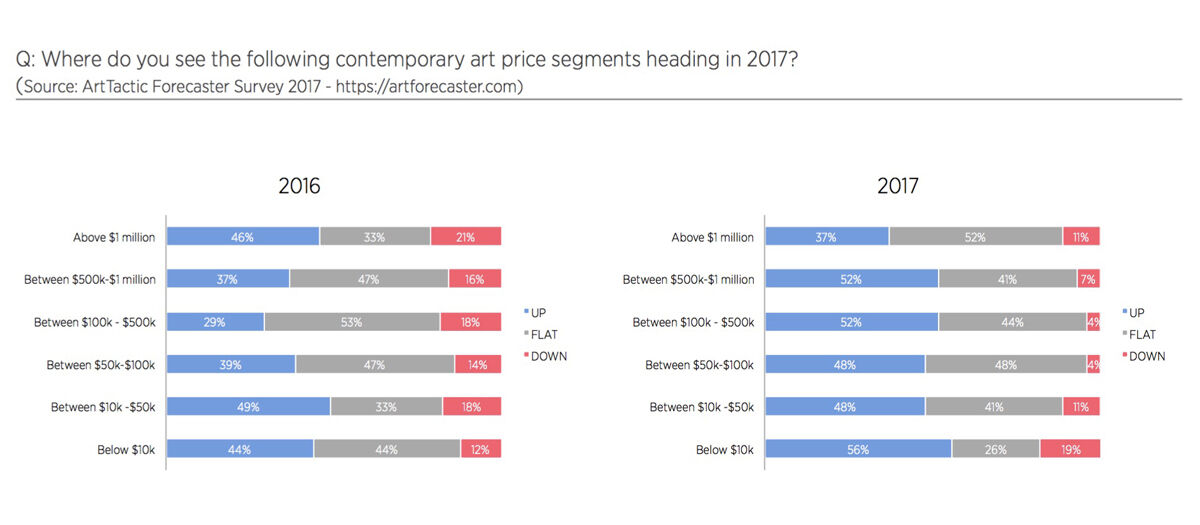 Source: ArtTactic Global Art Market Outlook