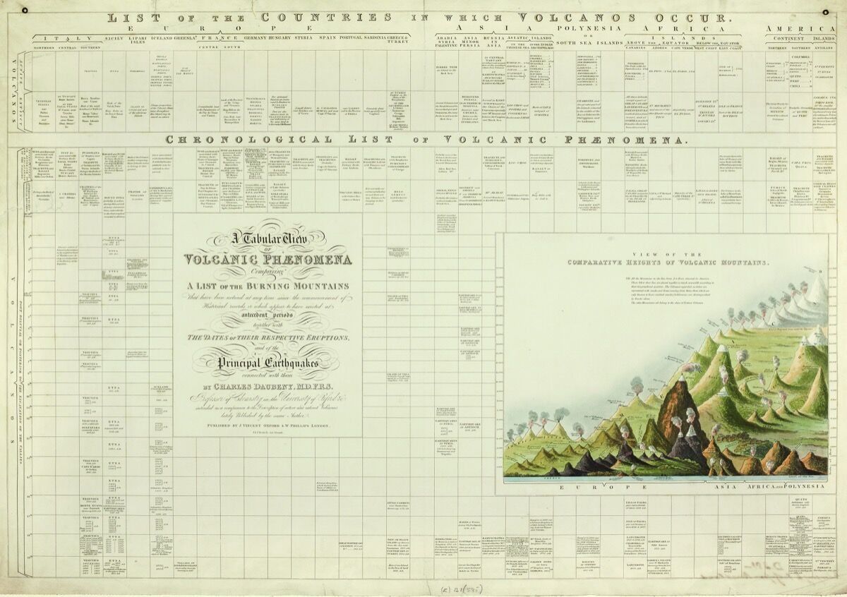 A 19th century infographic by Charles Daubeny, 1827. Courtesy Bodleian Libraries, University of Oxford.