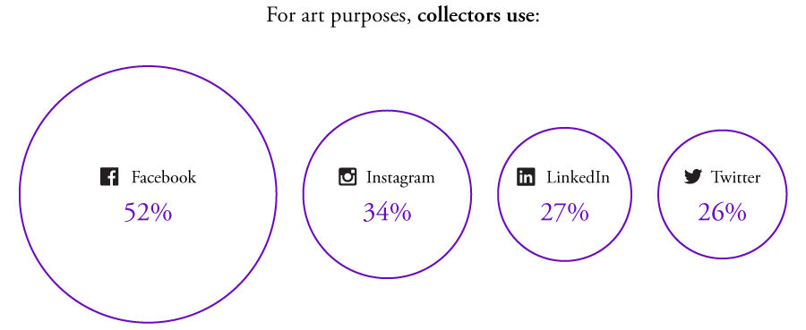 Source: Hiscox Online Art Trade Report