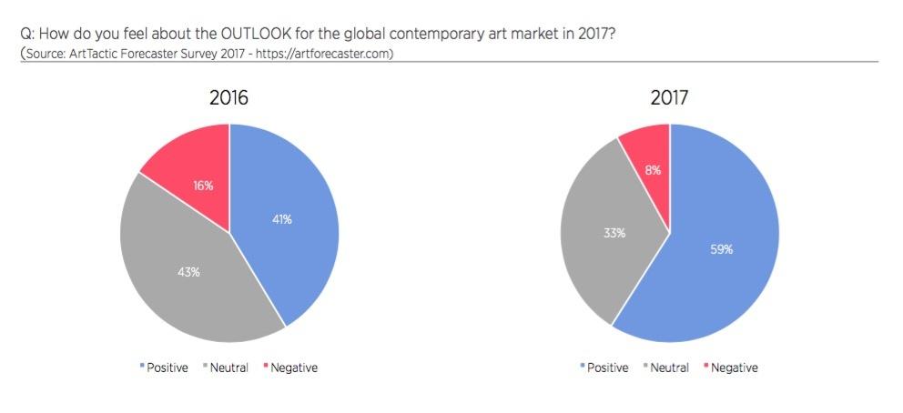 Source: ArtTactic Global Art Market Outlook