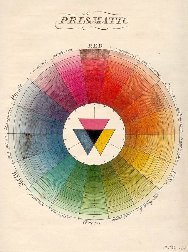 A page from Moses Harris's The Natural System of Colors. Image via Wikimedia Commons.