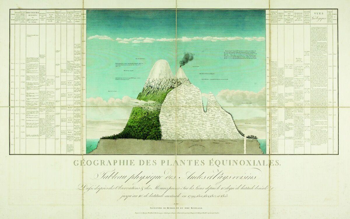 Humboldt, Ein Naturgemälde der Anden (Chimborazo Map), 1805. Courtesy Bodleian Libraries, University of Oxford.