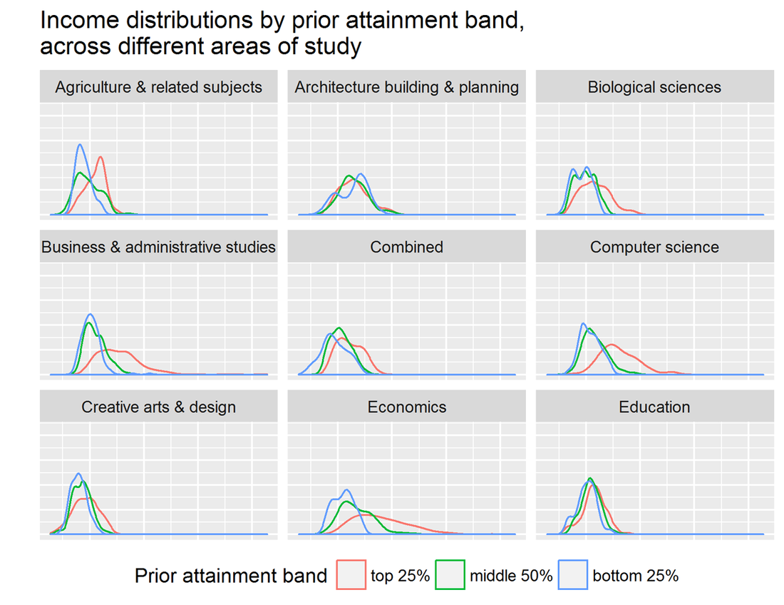 "Graphs of median earnings for graduates in various subject areas grouped by ""prior attainment band,"" a metric for university quality. Courtesy of Mark Taylor."