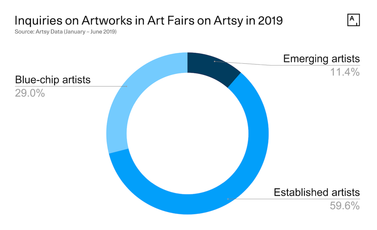 The Most In-Demand Artists at Art Fairs in 2019 - Artsy