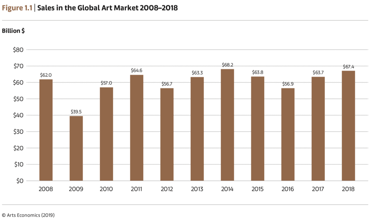19b2419e770 The Global Art Market Reached  67.4 Billion in 2018