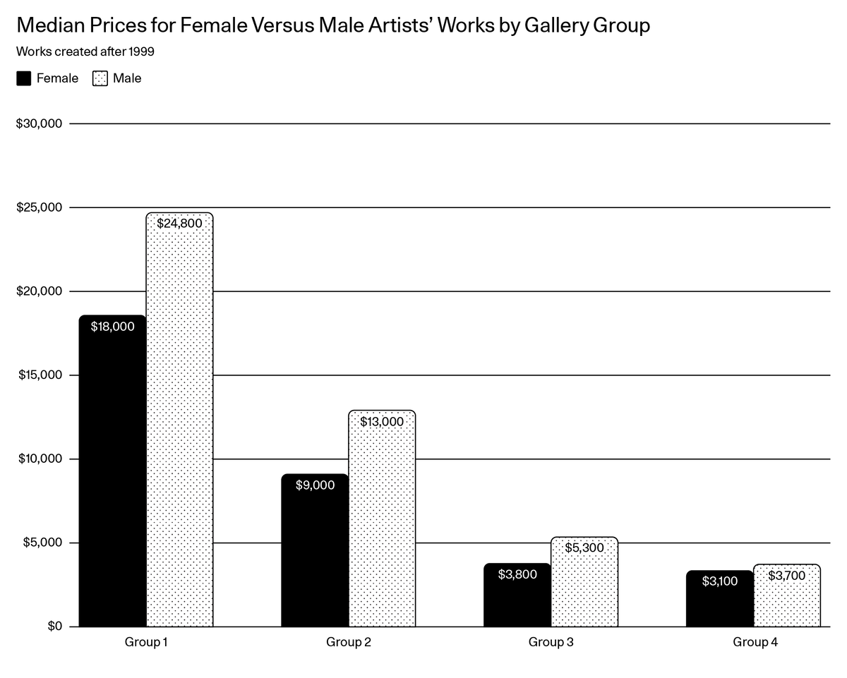 Why Is Work by Female Artists Still Valued Less Than Work by