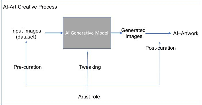 AI Art Creative Process. Courtesy of Ahmed Elgammal.