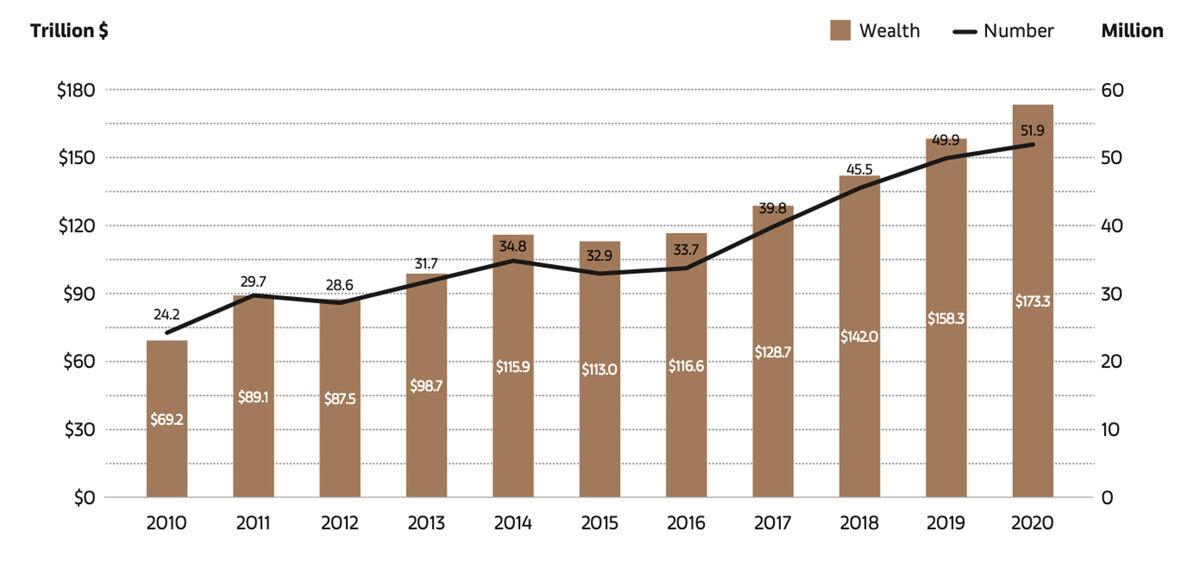 Số lượng và sự giàu có của các triệu phú đô la 2010–2020. © 2021 Kinh tế Nghệ thuật với dữ liệu từ Credit Suisse.