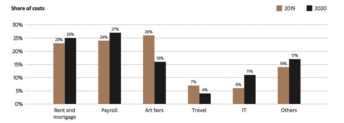 Chia sẻ Tổng chi phí cho các Đại lý trong năm 2019 so với năm 2020. © 2021 Kinh tế Nghệ thuật.