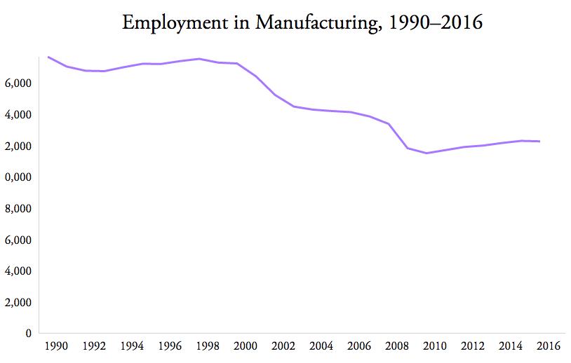 Source: U.S. Labor Department