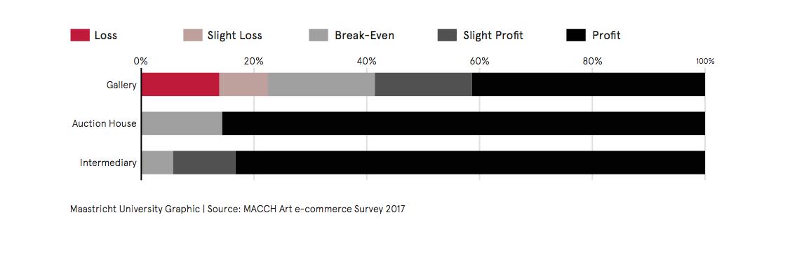 Image via the TEFAF Art Market Report: Online Focus, 2017.