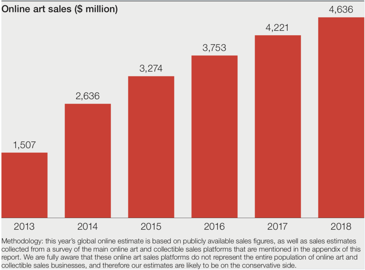 e6861adcd 2019 Hiscox Report Shows Online Art Market Grew 9.8% in 2018 - Artsy