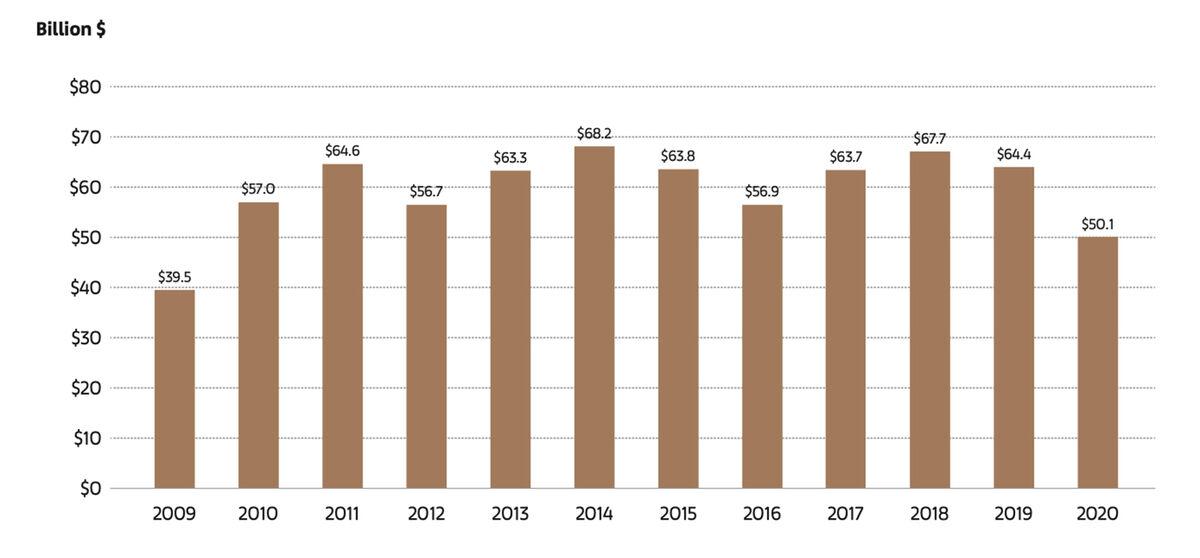 Sales in the Global Art Market 2009–2020. © 2021 Arts Economics.