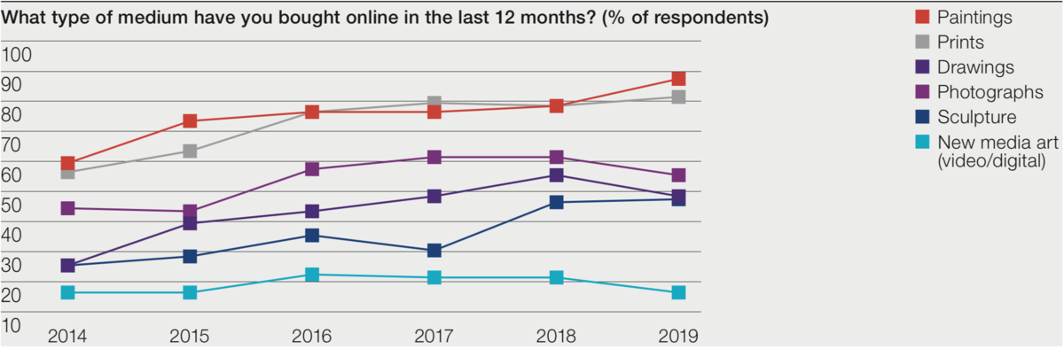 Art Disappears Into Commerce Like >> 2019 Hiscox Report Shows Online Art Market Grew 9 8 In 2018 Artsy