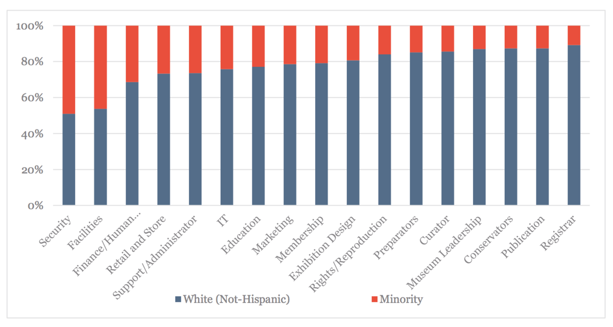 Graph showing white non-Hispanics and underrepresented minorities on museum staffs by job category, courtesy of the Andrew W. Mellon Foundation.