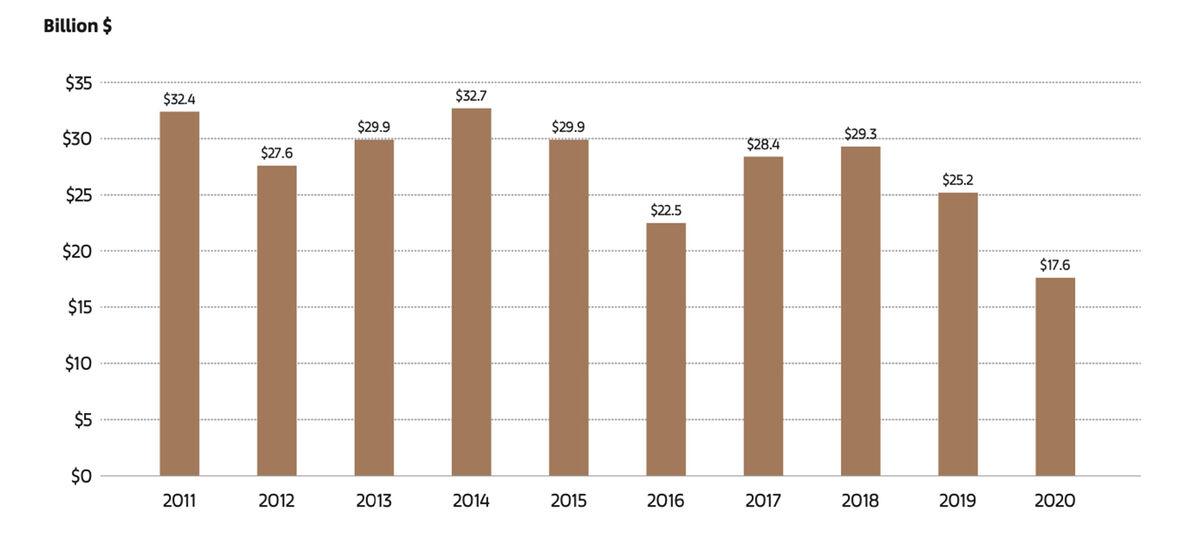 Bán đấu giá công khai toàn cầu 2011–2020. © 2021 Kinh tế Nghệ thuật với dữ liệu từ Artory, AMMA và các nguồn khác. Không bao gồm việc bán riêng của các nhà đấu giá.