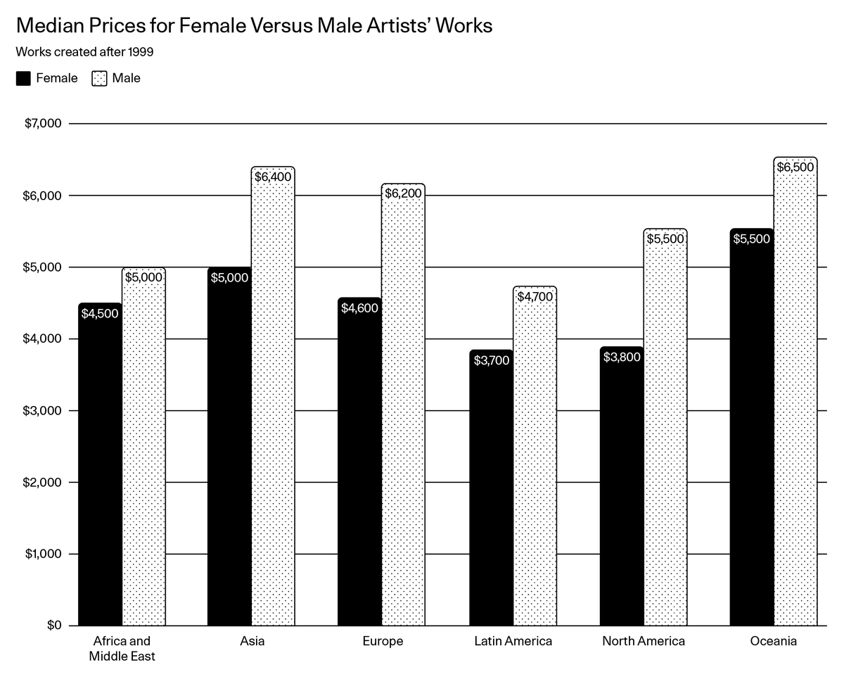 4eed741b814 The statistics of the past few decades confirm that the art world is not one  of gender parity. Works by female artists comprise a small share of major  ...