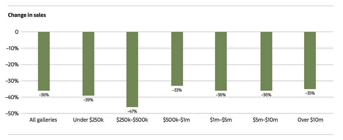 Change in total gallery sales from H1 2019 to H1 2020. © Arts Economics 2020.